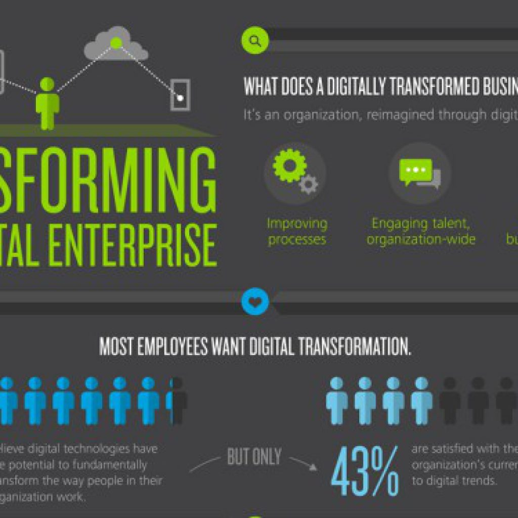 transformation digitale, Joli Projet, blog, article, stratégie, digitale, web